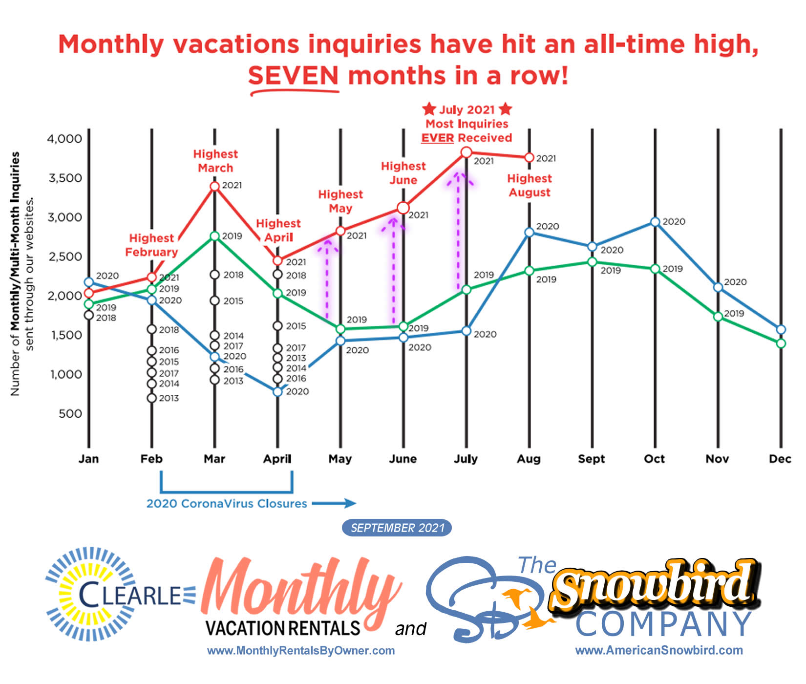 Monthly and Multi-Month Vacation Stays at all-time high for seven months