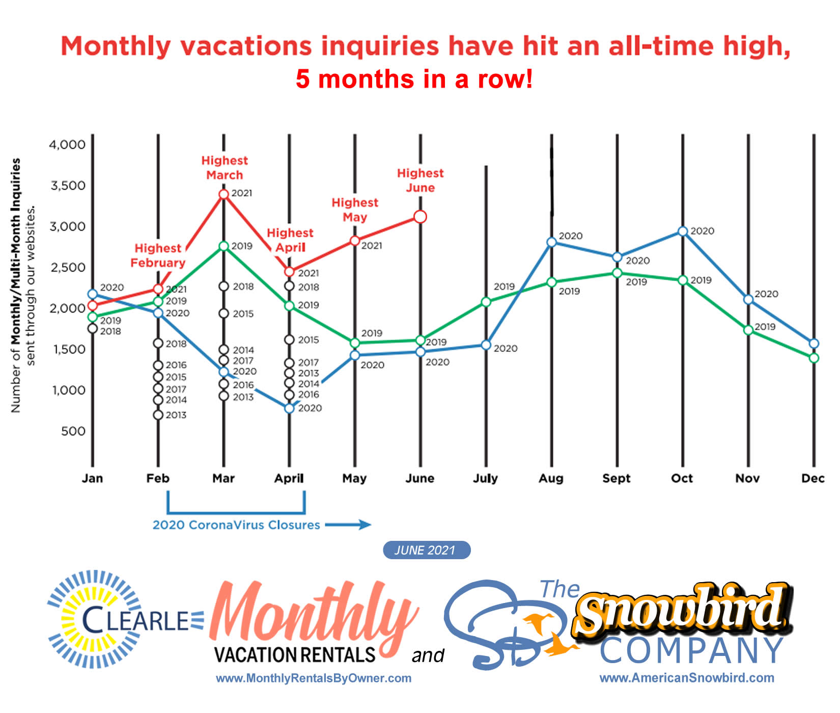 Monthly vacation rentals have hit an all-time high in 2021. Monthly and multi-month warm winter rentals posted by owners and vac